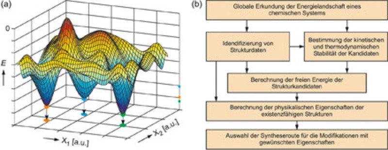 (a) Potenzielle Energie über einem schematischen Konfigurationsraum einer hypothetischen Substanz als Funktion der Parameter X<sub>1</sub> und X<sub>2