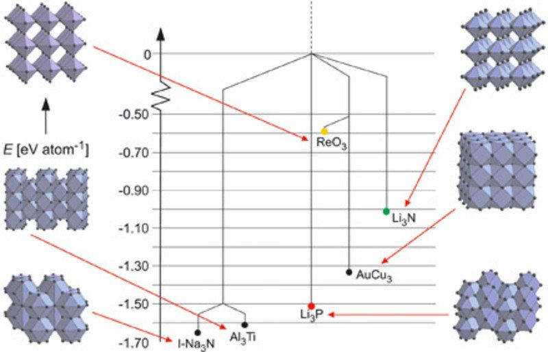 Ausschnitt aus einer vereinfachten Darstellung der Energielandschaft von Na3N, bei der nur Minima und Sattelpunkte gezeigt werden. Die sechs gezeigten
