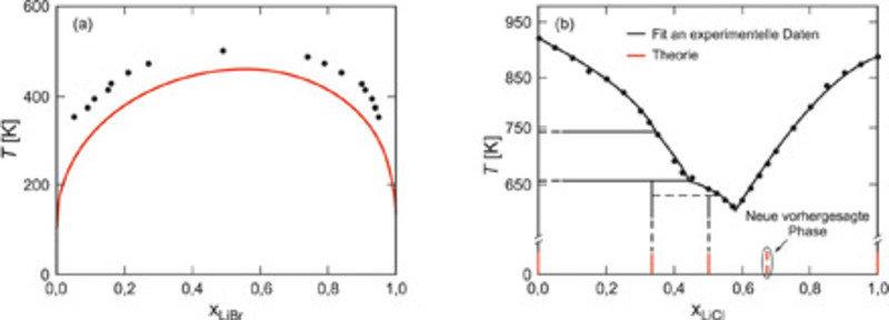 Tieftemperaturphasendiagramme für (a) Na1-xLixBr und (b) Cs1-xLixCl. Experimentelle Datenpunkte sind in schwarz, voraussetzungsfreie theoretische Erge
