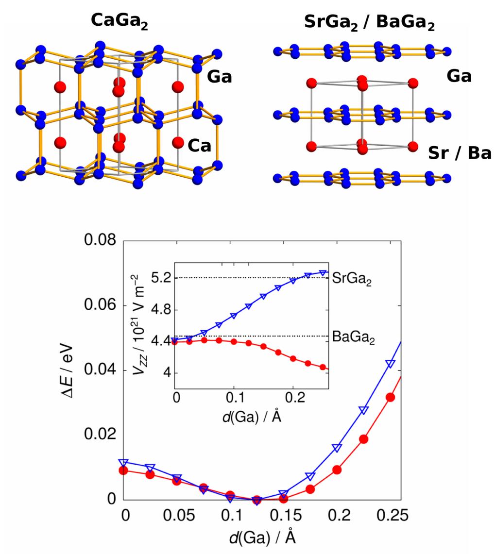 Kristallstruktur von CaGa2 (oben, links) und SrGa2 bzw. BaGa2 (oben, rechts). Änderung der Energie als Funktion der Ga-Auslenkung (unten, blau für SrG
