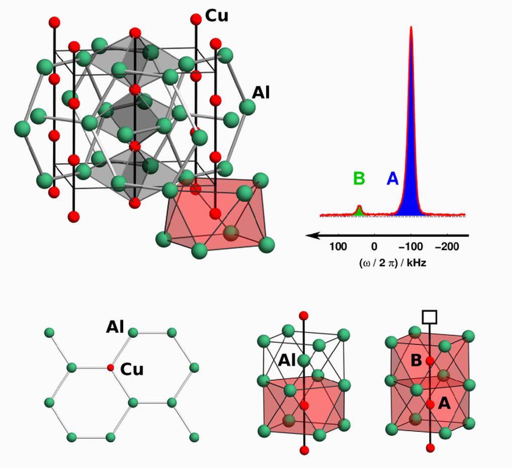 Kristallstruktur von vollständig geordnetem CuAl2 (oben links). 63Cu-NMR Signal von Cu1-xAl2 mit x = 0,059 (oben rechts). Lokale Atomanordnungen in Cu