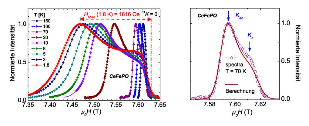 31P-NMR-Pulverspektrum bei verschiedenen Temperaturen (links) und das Spektrum bei T = 70 K, gemeinsam mit dem theoretisch berechneten Pulverspektrum