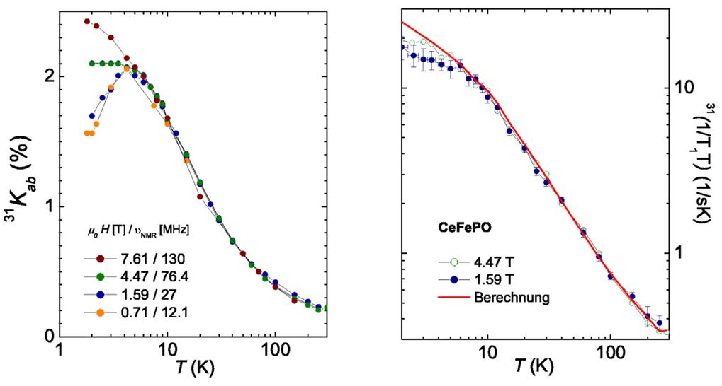 NMR-Linienverschiebung 31Kab als Funktion der Temperatur bei unterschiedlichen NMR-Frequenzen (links) und Spin-Gitter-Relaxationsrate 31(1/T1T) als Fu