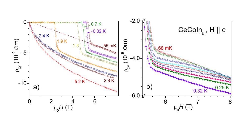 Hall-Widerstand ρxy in Abhängigkeit vom Magnetfeld H.  a) Kurven für ausgewählte Temperaturen im Überblick. Das Einsetzen der Supraleitung ist klar er