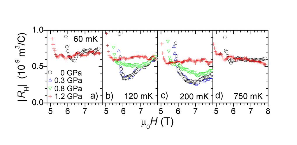 Vergleich des Hallkoeffizienten RH gemessen an CeCoIn5 bei verschiedenen Drücken (entsprechende Farben und Symbole) für ausgewählte Temperaturen von a