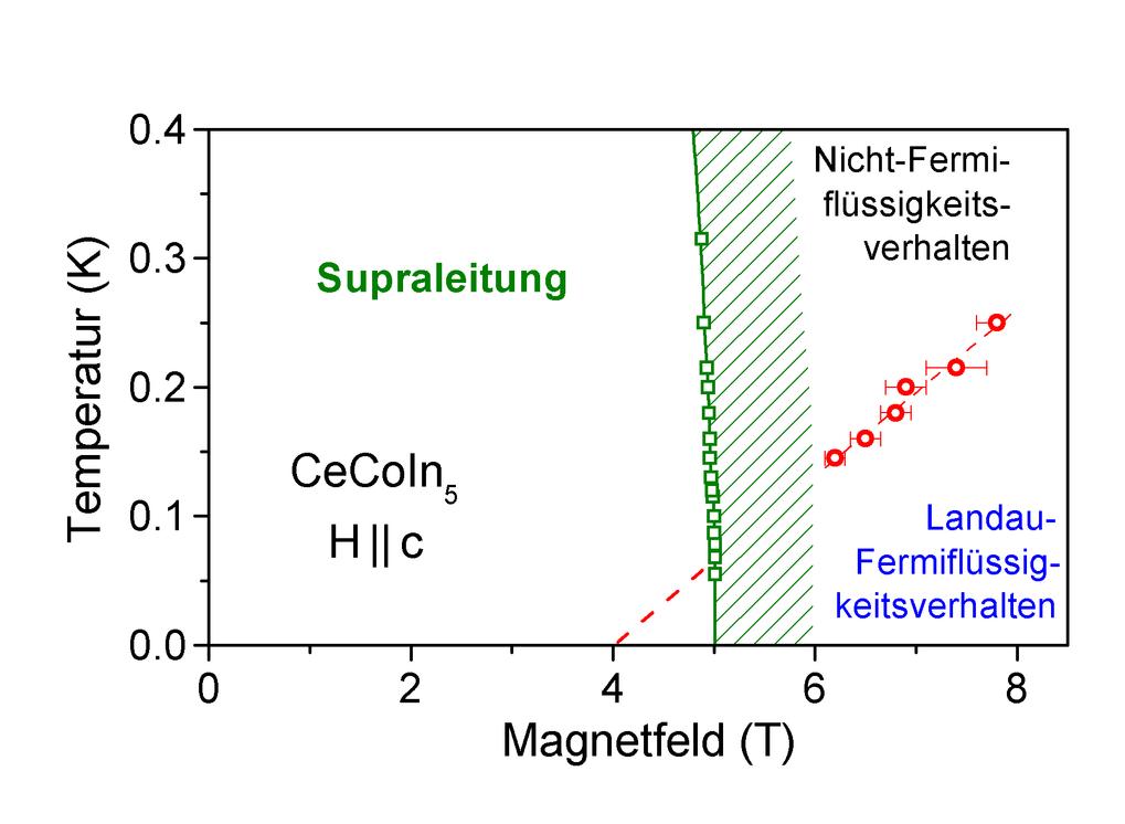 Temperatur-Magnetfeld-Phasendiagramm basierend auf Messungen zum Hall-Effekt. Supraleitung wird für kleine Magnetfelder (≤ 5 T) gefunden, beeinflusst