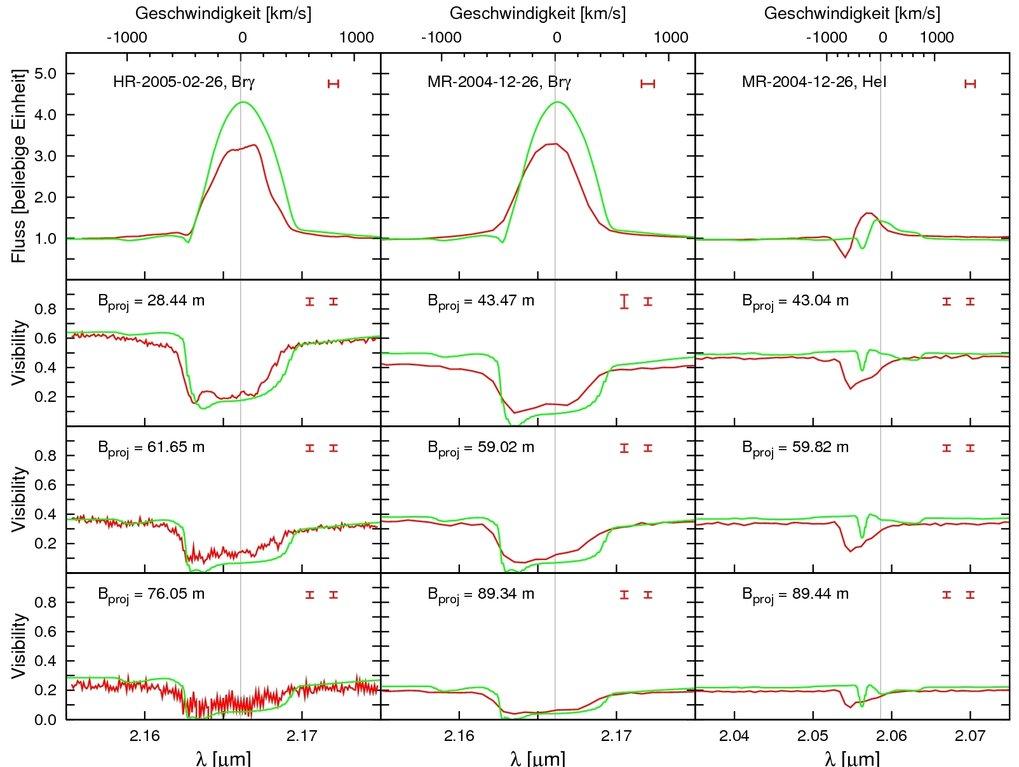 Vergleich der AMBER-Messungen (rot) mit den Vorhersagen des Strahlungstransportmodells von Hillier et al.[1; grün. Die oberste Reihe zeigt die Spektre