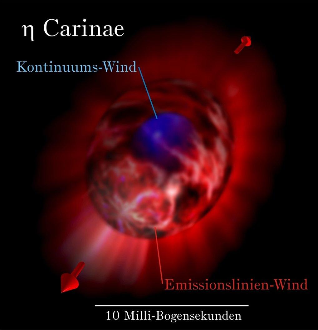 Künstlerische Darstellung der verschiedenen Windregionen im Zentrum von η Car (siehe Text für weitere Details).