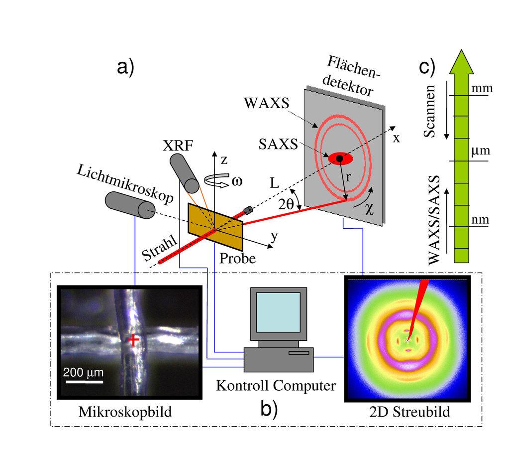 Messplatzaufbau:  a) Schema des MPG-Messplatzes für simultane Röntgen Kleinwinkel- (SAXS) und Weitwinkelstreuung (WAXS) sowie -Fluoreszenz (XRF) an de