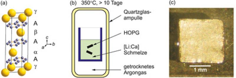 (a) Kristallstruktur des supraleitenden CaC<sub>6</sub>. Die Ca-Atome sind gelb dargestellt, die Kohlenstoffatome blau. Die Stapelabfolge der Ca-Atome