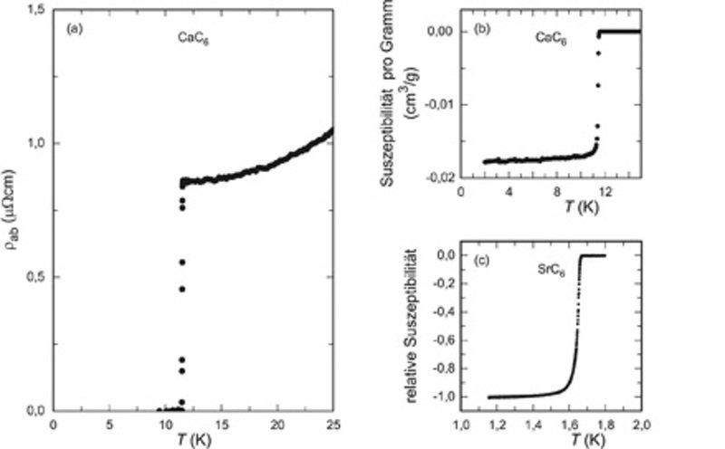 (a) Elektrischer Widerstand ρ<sub>ab</sub> von CaC<sub>6</sub> als Funktion der Temperatur <i>T</i>, gemessen entlang der Kohlenstoffschichten (parall