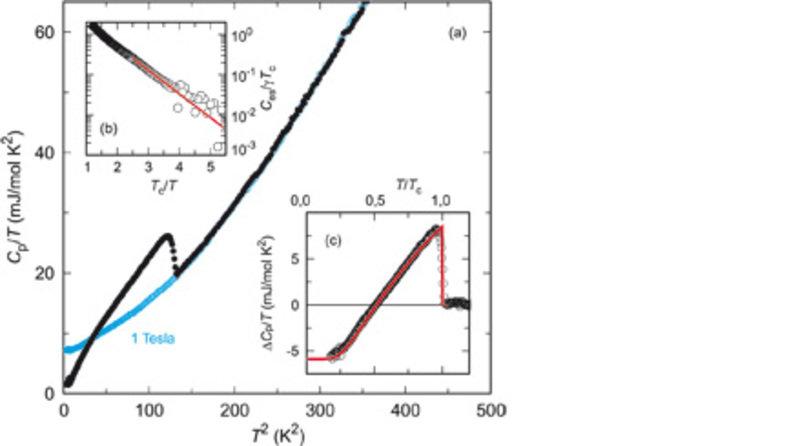 (a) Wärmekapazität von CaC<sub>6</sub> als Funktion der Temperatur gemessen ohne (schwarze Symbole) und mit angelegtem Magnetfeld (1 Tesla, blaue Symb