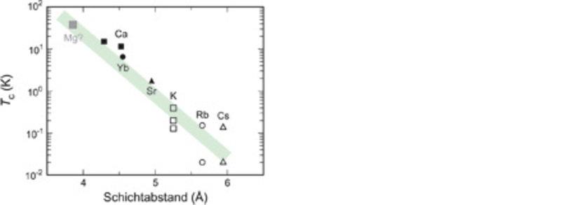 Sprungtemperatur <i>T</i><sub>c</sub> der interkalierten Graphitverbindungen in Abhängigkeit vom Abstand der Kohlenstoffschichten. GICs der Zusammense