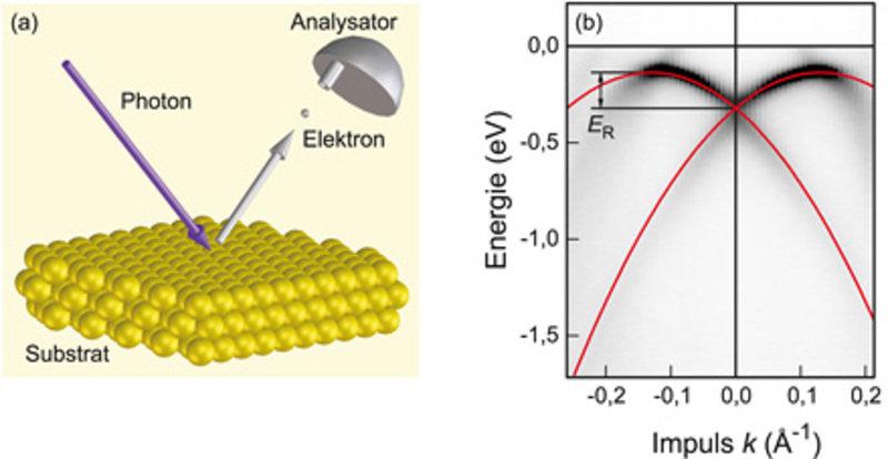 (a) Schematische Darstellung des Photoemissionsprozesses (nicht maßstabgetreu). Ein ultraviolettes Photon regt ein Elektron im Substrat so an, dass es