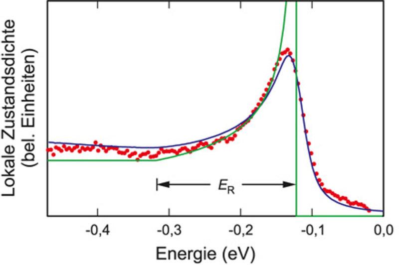 Lokale Zustandsdichte der Wismuth-Silber-Oberflächenlegierung gemessen mit Rastertunnelspektroskopie [2]. Das theoretische Modell (blaue Linie) basier