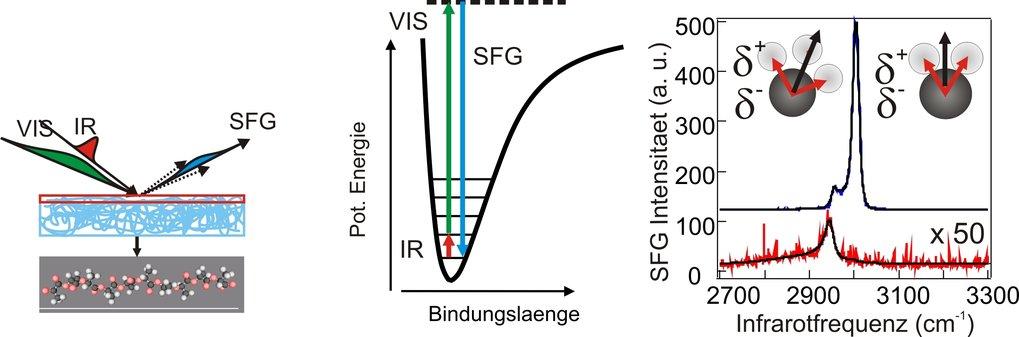 Illustration der Summenfrequenzerzeugung. Links: Herkömmliche Summenfrequenzerzeugung an einer Oberfläche von Polymeren; Mitte: Photonen-Interaktions-