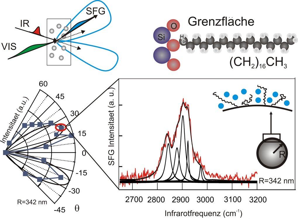 SFG-Streuungsexperiment. Oben: Bildliche Darstellung der Methode und eines Oberflächenmoleküls. Unten: Streuungsmuster und Frequenzband, von welchem d