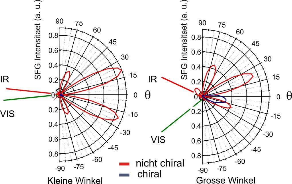 Streuungsmuster, errechnet aus der Oberfläche von 500-nm-Teilchen, für sowohl chirale als auch nicht-chirale Moleküle. Das blaue Muster stellt die opt