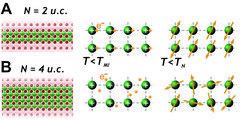 Eine Frage der Dimension: In einer Schicht aus zwei Lagen Lanthannickeloxid werden die Elektronen beim Abkühlenzunächst an positiv geladenen Rümpfen d