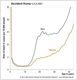 Fatal Recklessness: with production of male hormones in puberty at its highest level, the probability for a boy in the U.S.A. to die in the year 2007 rose from 2 out of 10,000 at age 13 to more then the sevenfold at age 21 (i.e. 15 out of 10,000).