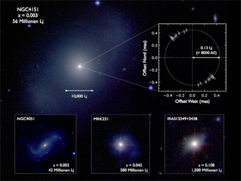 Durch Beobachtungen mit dem Keck-Interferometer von 4 nahen Aktiven Galaxienkernen im nahen Infrarot bei 2 µm Wellenlänge konnte erstmals der innerste