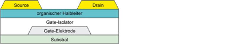 Schematischer Querschnitt eines organischen Dünnschichttransistors.