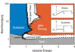 """Das am Computer simulierte Phasendiagramm eines feuchten Granulats (siehe Text). Kreise: hysteretisches Dreiecks-,Potenzial' (siehe Inset """"Kreise""""); Q"""