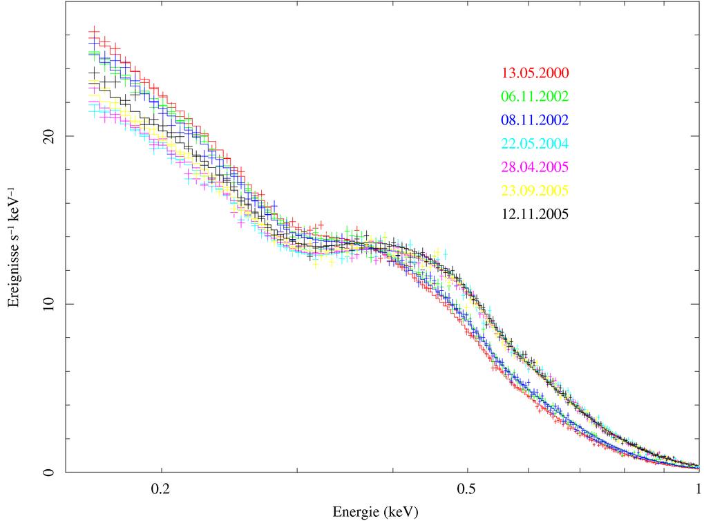 Die Röntgenspektren von RX J0720.4-3125, aufgezeichnet mit dem EPIC-pn Instrument auf XMM-Newton. Die Spektralverteilung verschob sich zwischen 2000 u