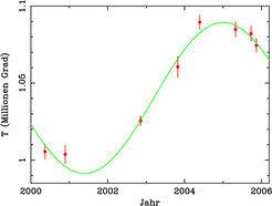 Temperaturschwankungen über einen Zeitraum von sechs Jahren, die sich aus den spektralen Messungen der Röntgeninstrumente von XMM-Newton für die Oberf