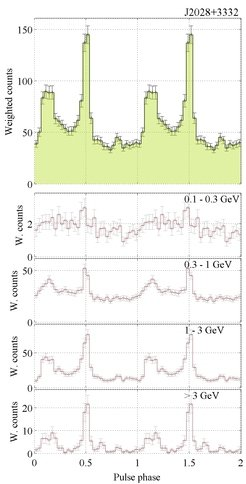 Two phase diagram and pulse profile of the gamma pulsars J2028 +3332 over two rotation periods. Above: The aggregate probability weightings of the photon yield the pulse profile. Below: The pulse profile in different energy ranges.