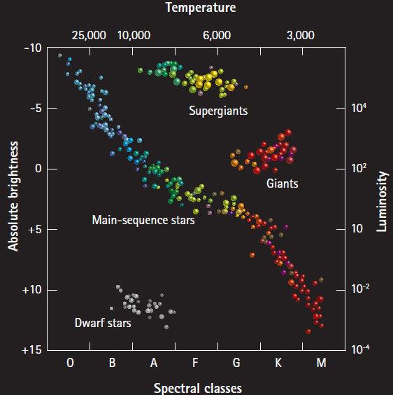Stellar class society | Max Planck Society