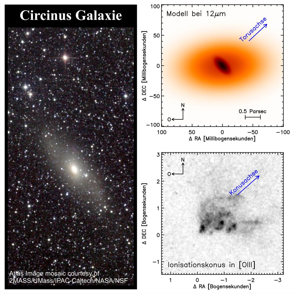 <strong>Abb. 1: </strong>Links: Bild der Circinus-Galaxie im Nahinfraroten aus dem Atlas der 2MASS-Durchmusterung (zur Verfügung gestellt von 2MASS /