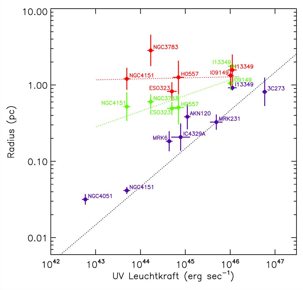 <strong>Abb. 2:</strong> Radius-Leuchtkraft-Beziehung für Staubtori von Typ-1-AGNs: Die Radien der Staubtori bei den Wellenlängen 2,2 μm (blaue Mess