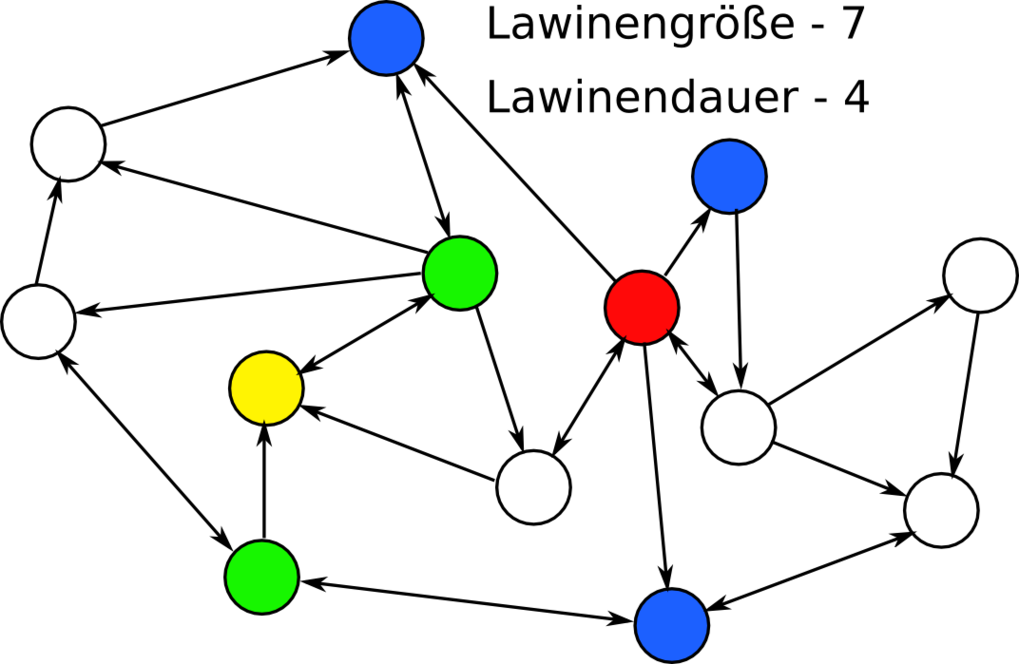 Schematischer Zeitverlauf einer Lawine in einem Netzwerk. Kreise repräsentieren Neuronen und Pfeile die gerichteten Verbindungen. Die Lawine startet h