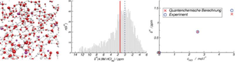 Links: Ausschnitt aus einer Car-Parrinello-Molekulardynamiksimulation einer wässrigen Lösung von H<sup>+</sup> und Cl<sup>-</sup> Ionen (Salzsäure). W