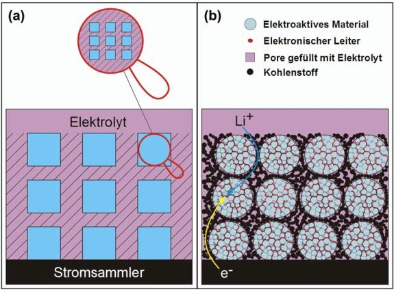 """<b>Abb. 1</b>: Dreidimensional hierarchische Nanostrukturierung mit elektronischer und ionischer """"Verdrahtung"""" im (a) Mikro- (b) und Nanobereich."""