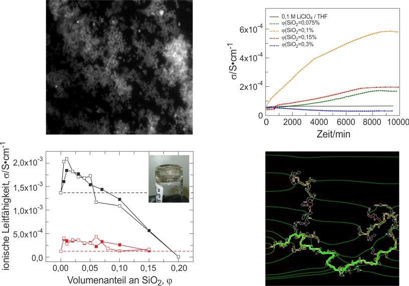 <b>Abb. 3</b>: Die Ausbildung von SiO<sub>2</sub>-Netzwerken in lithiumsalzhaltigen Elektrolyten führt zu einer Leitfähigkeitserhöhung (links oben, un