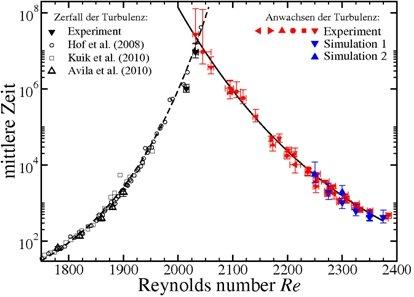 Mittlere Zeiten für den Zerfall (links) und das Anwachsen (rechts) der Turbulenz. Der Schnittpunkt markiert den kritischen Punkt Rec=2040 und einen ni