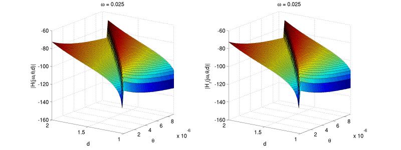 <strong>Abb. 2:</strong> Frequenzantwort des Mikrogyroskops für eine zufällig ausgewählte Frequenz, abgetragen über ein gleichmäßiges Gitter von Param