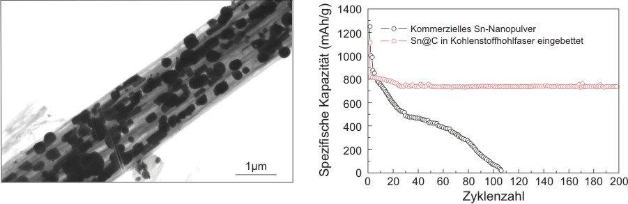 <strong>Abb. 2:</strong> Zinn-Partikel in Kohlenstofffasern (links) mit exzellentem Lade-Entlade-Verhalten (rechts).