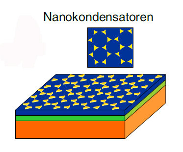 Diagram of a multiferroic material sandwich: The orange-red base carries a green layer of ferromagnetic lanthanum strontium manganate (LSMO). Above th