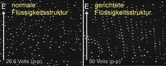 Links: normale flüssige Partikelverteilung. Rechts: Bildung von einer Kettenflüssigkeit durch das Anlegen eines hohen elektrischen Wechselfeldes. Dies
