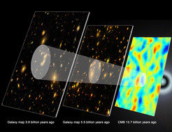 "The record of baryon acoustic oscillations (white rings) in galaxy maps helps astronomers retrace the history of the expanding universe. These schematic images show the universe at three different times. The false-colour image on the right shows the  ""cosmic microwave background, "" a record of what the very young universe looked like, 13.7 billion years ago. The small density variations present then have grown into the clusters, walls, and filaments of galaxies that we see today. These variations included the signal of the original baryon acoustic oscillations (white ring, right). As the universe has expanded (middle and left), evidence of the baryon oscillations has remained, visible in a  ""peak separation "" between galaxies (the larger white rings). 4The SDSS-III results announced today (middle) are for galaxies 5.5 billion light-years distant, at the time when dark energy turned on. Comparing them with previous results from galaxies 3.8 billion light-years away (left) measures how the universe has expanded with time."