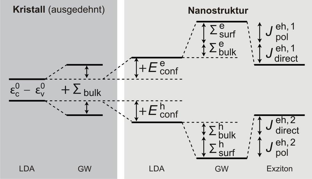 <strong>Abb. 2:</strong> Schematische Darstellung der verschiedenen Effekte, die zur optischen (Exziton) Bandlücke führen. Links werden die Ergebnisse