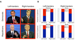 Examples of one-handed gestures produced by the 2004 and 2008 US presidential candidates. Right-handers associated right-hand gestures more with positive speech and left-hand gestures with negative speech. Left-handers showed the opposite pattern.