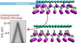 Wasserstoffatome drängeln sich in die Bindung zwischen Silicium (violett) und Graphen (blau). Anschließend liegt Graphen ungeladen und stabil auf der