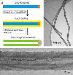 Steps in producing nanotubes from nanowires (a). A transmission electron microscope allows us to see how spinel nanotubes are created after thermally treating ZnO-Al2O3 core-shell-nanowires (b, c). Most of the one-dimensional nanostructures produced are hollow over the entire length of the previous nanowire. The researchers created free-standing nanotubes, 20 micrometres long, with a diameter of 30 to 40 nanometres and walls 10 nanometres thick. These nanotubes feature excellent crystallinity and uniformity. The results show how the Kirkendall effect can be used generally to produce all kinds of hollow nano-objects.