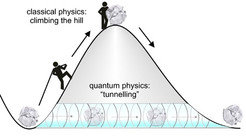 There are two ways of conquering a mountain. In classical physics, one must climb the mountain to get to the other side. That is not the case in quantum physics: objects can simply cross the mountain horizontally - by tunnelling through it.