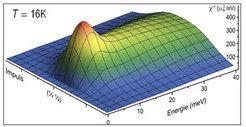 Wenn ein Neutron eine Spinwelle auslöst, verliert es Energie und Impuls: Es wird langsamer und ändert seine Flugrichtung. Die entstandene Spinwelle tr