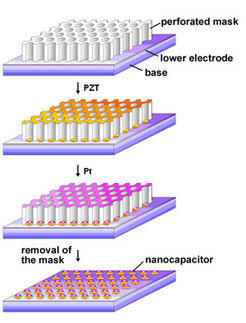 Capacitors in the mask: Thanks to a 100 nm thin mask made of aluminum oxide (above), the German and Korean research team were able to trickle the ceramic (PZT) onto the platinum layer (Pt). The scientists then cut off some platinum to create electrical contact to the ceramic.